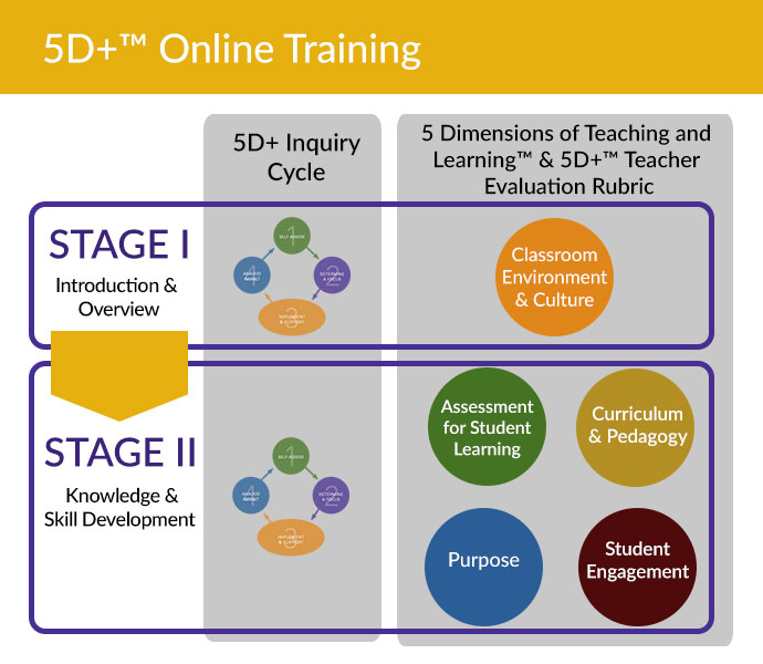5D+ online training overview