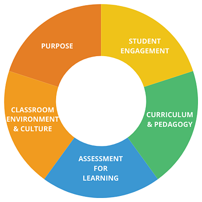 5 Dimensions of Teaching and Learning