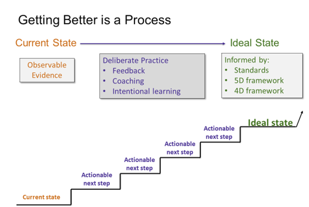 Getting Better is a Process Graphic